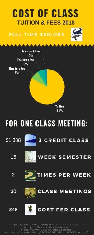 Class Costs